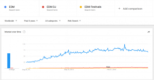 Electronic Dance Music (EDM) Statistics and Facts